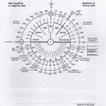 Walt & Smith's Multi-Purpose Chart